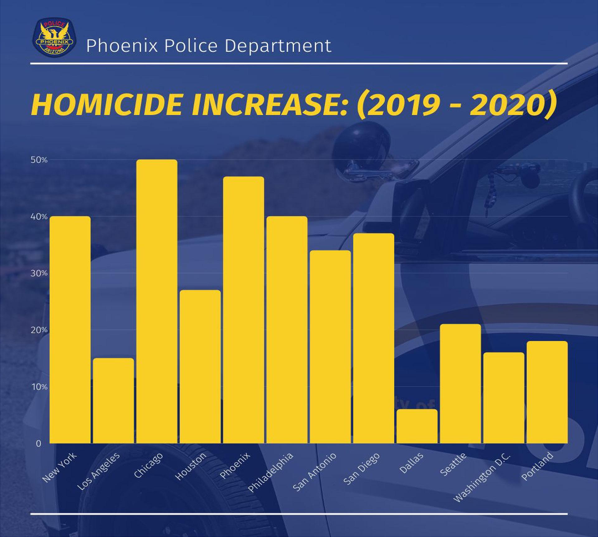 2020 Homicide Increase