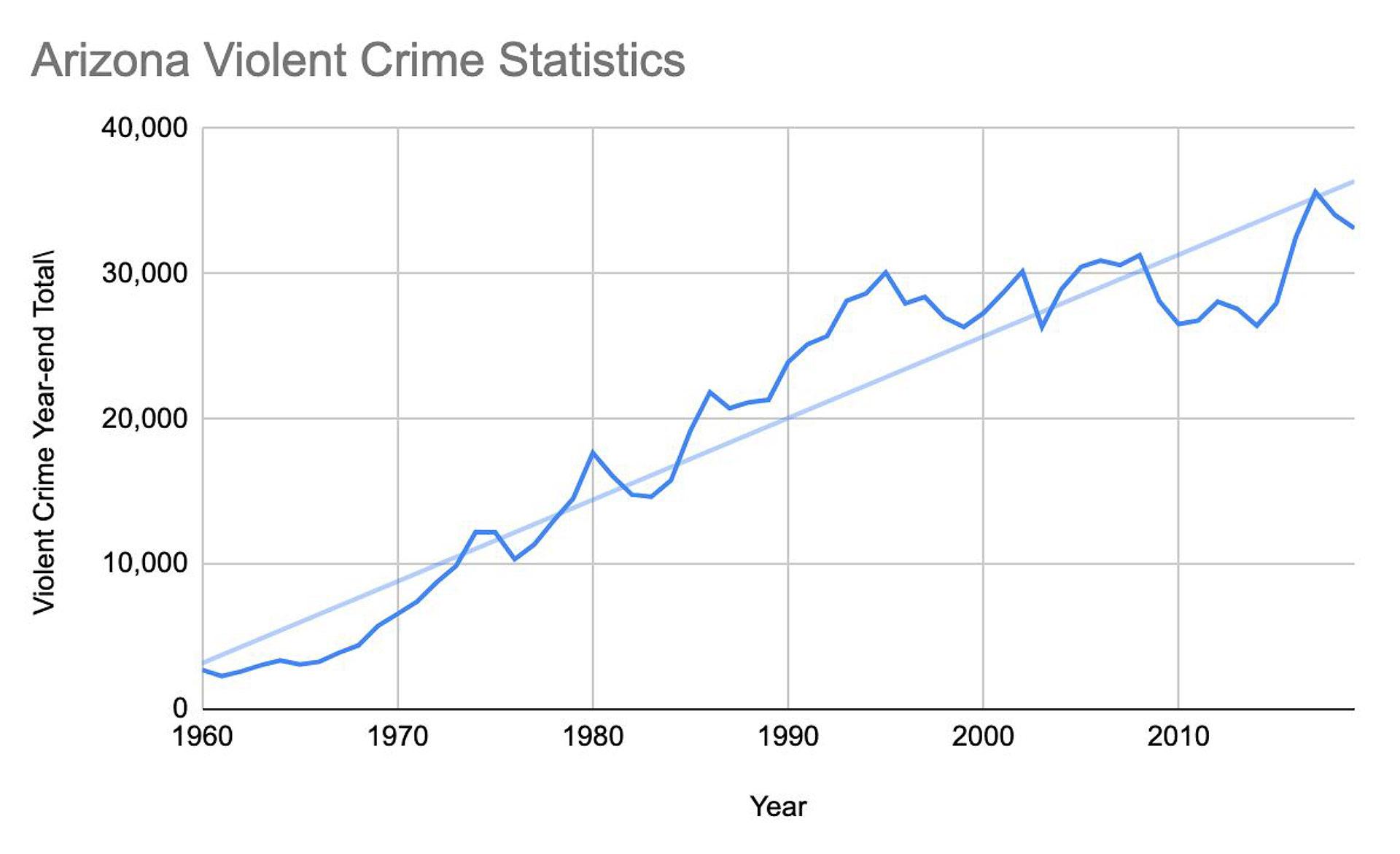 AZ Violent Crime Stats