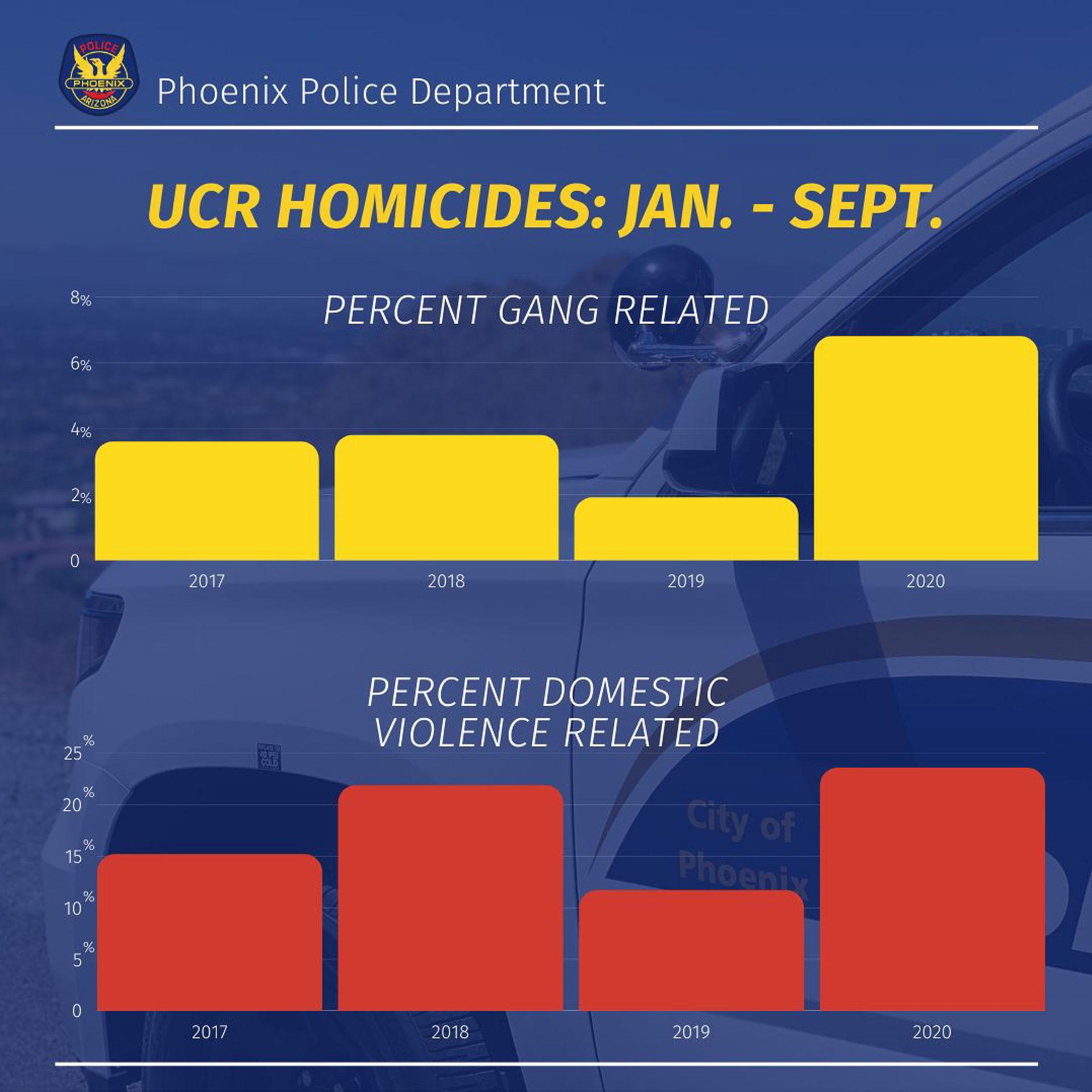 UCR Homicides Jan-Sept 2020